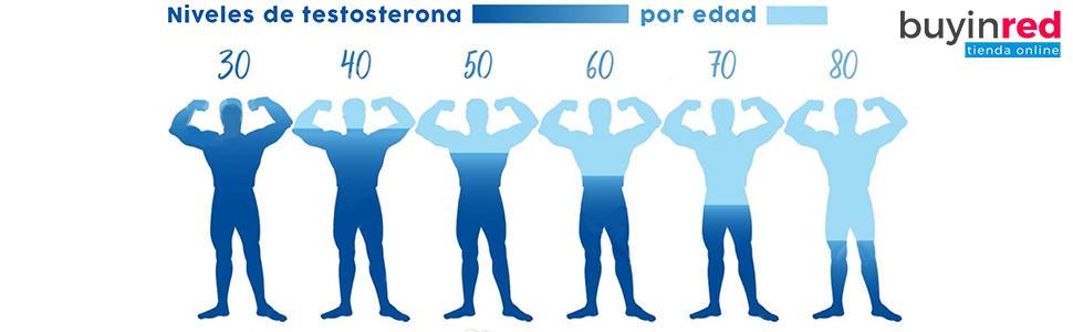 Niveles de testosterona según la edad